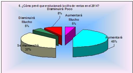 ¿Cómo evolucionan ventas y plantillas en León?
