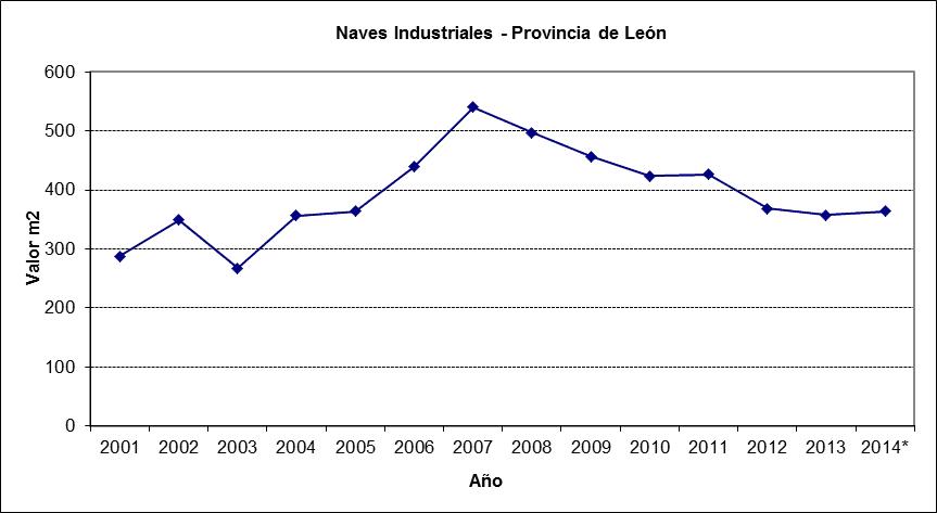 Evolución del mercado de locales y naves en León