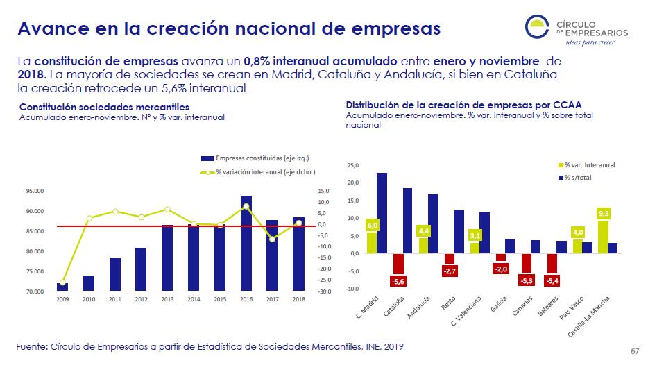 Perspectivas economía global y española primer trimestre 2019