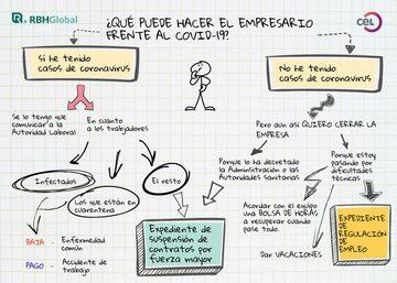 Infografía Posibilidades de actuación del empresario frente al COVID-19