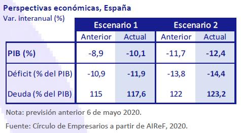 Así está… la economía julio-agosto 2020