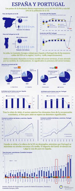 Infografía España y Portugal