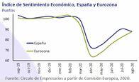 Así está la economía… septiembre 2020