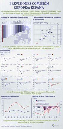 Infografía Previsiones para España de la Comisión Europea