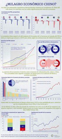 Infografía sobre ¿el milagro económico chino?