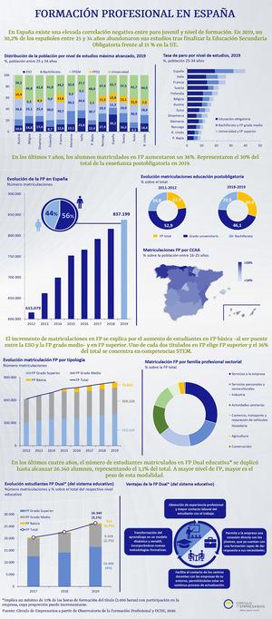 Infografía Formación Profesional en España