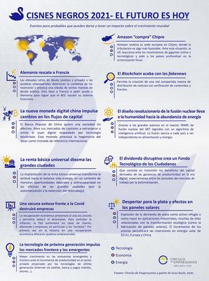 Infografía Cisnes Negros 2021- El Futuro es Hoy