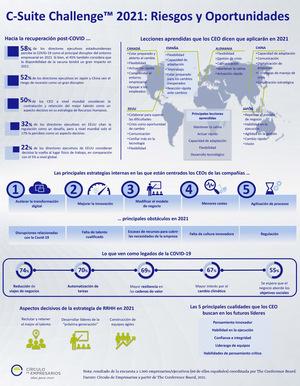 Infografía C-Suite Challenge 2021: Retos y Oportunidades