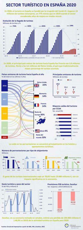 Infografía Sector Turístico en España 2020