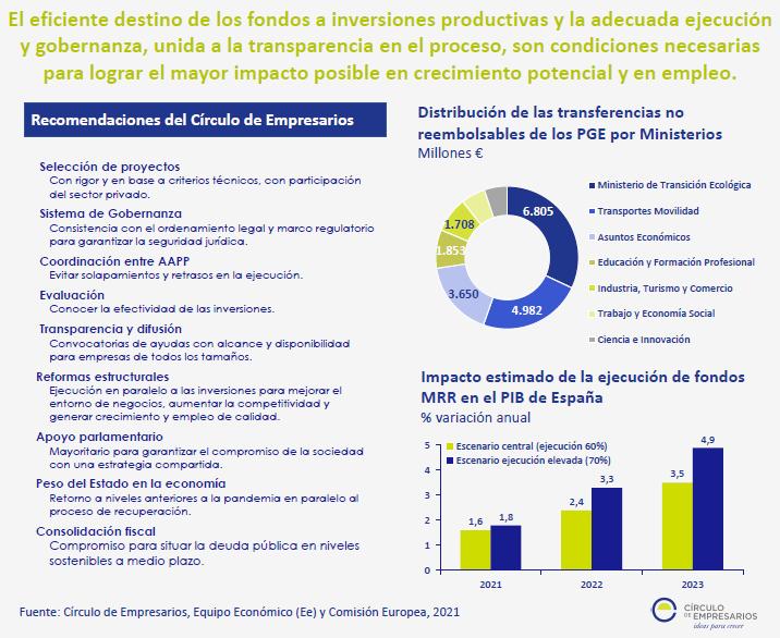 Infografía Fondos Europeos, una oportunidad que debemos aprovechar