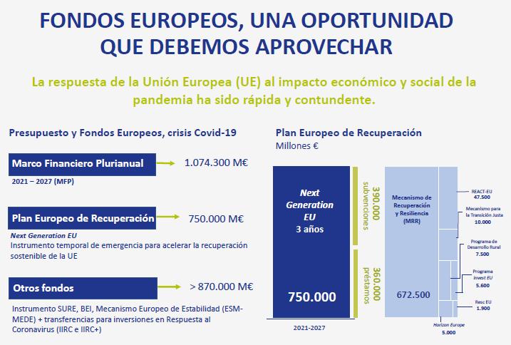 Jornada informativa del CEL sobre los Fondos Next Generation EU con Abanca